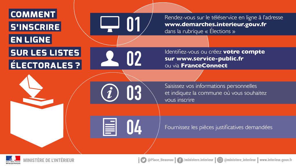 Infographie Inscription listes electorales 2020 Comment sinscrire