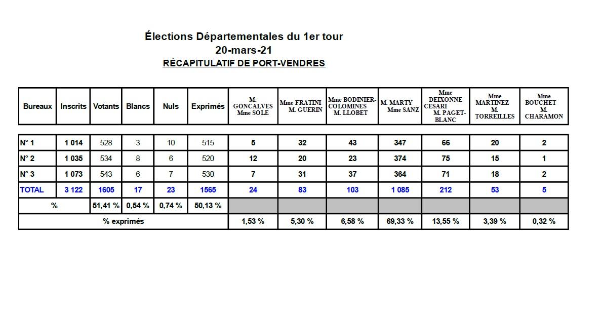 résultats départementales 1ier tour 2021